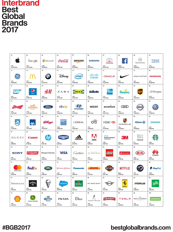 Interbrand-Best-Global-Brands-2017-2