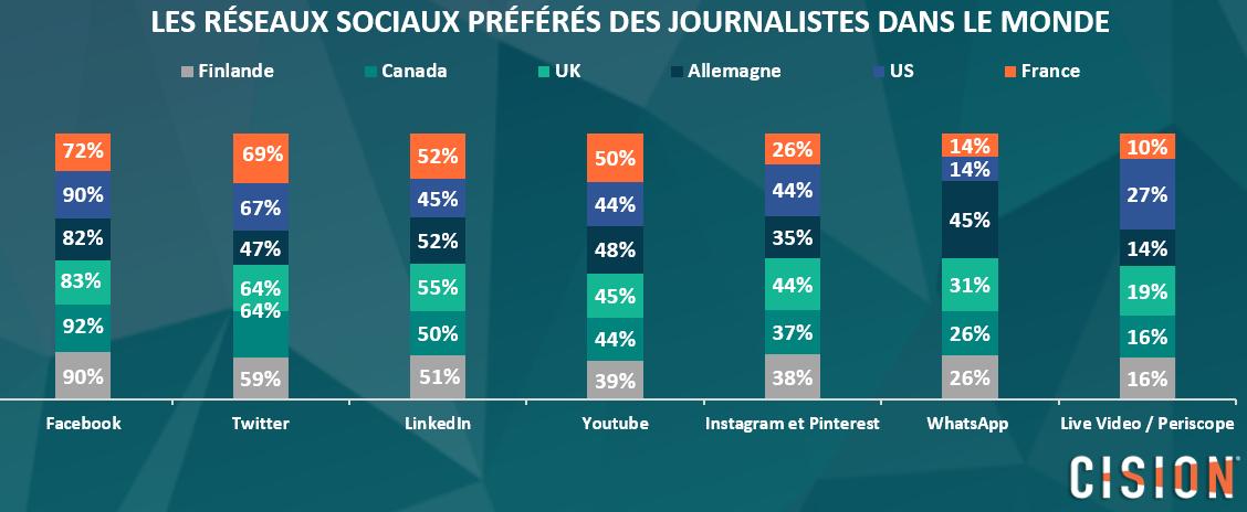 reseaux-sociaus-journalistes-promoparis