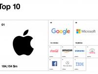 top-marque-interbrand-2017