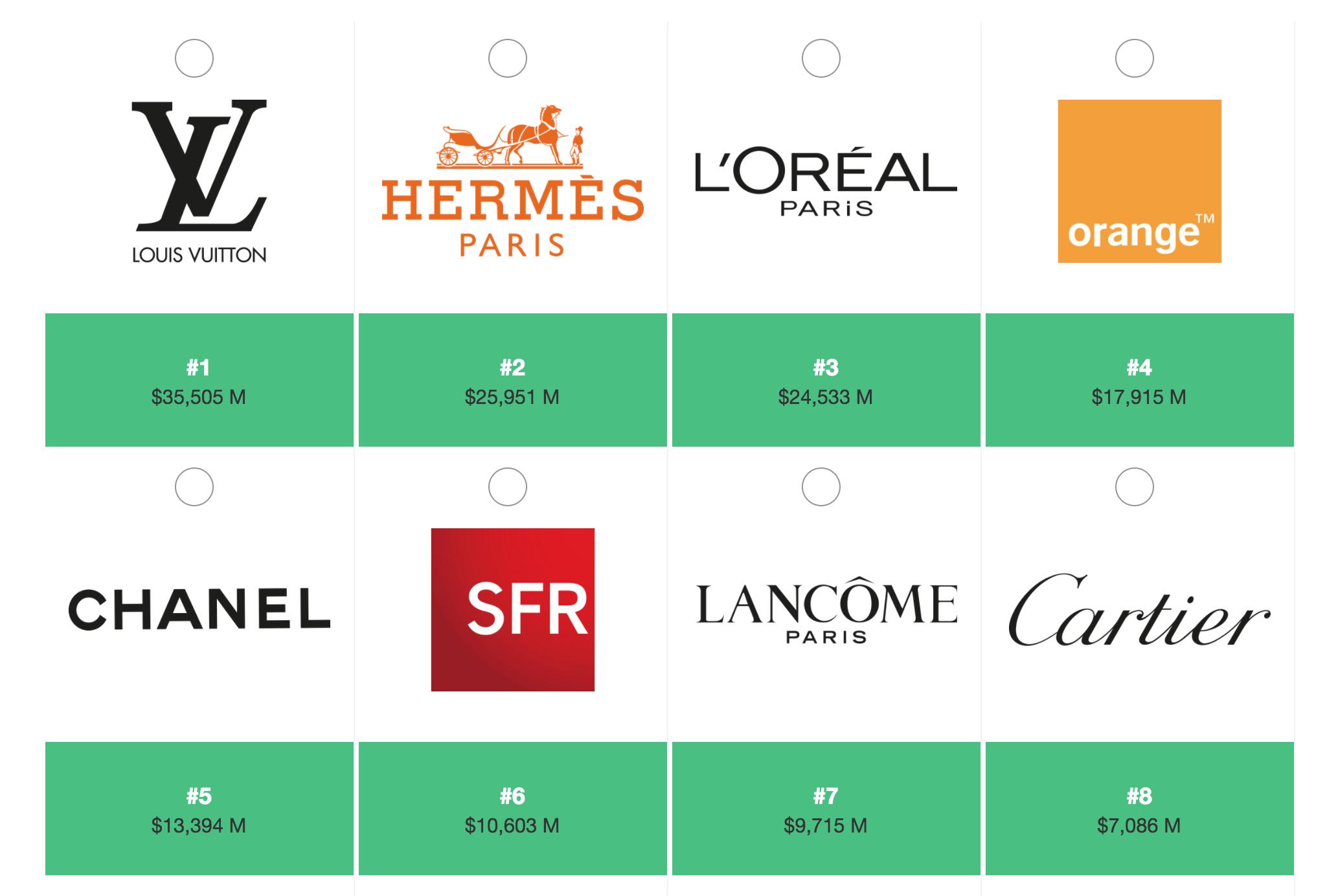 top-marques-française-valorisation-promoparis_fr-1